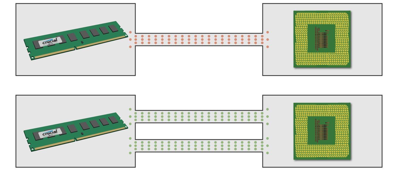 Diagramme montrant comment un module de mémoire communique avec le processeur à l'aide d'un canal simple et d'un double canal